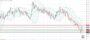 Ανάλυση ισοτιμίας EUR/GBP [Πρόβλεψη 01-03-2021]