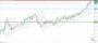 Ανάλυση ισοτιμίας GBP/JPY [Πρόβλεψη 01-03-2021]