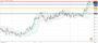 Ισοτιμία δολαρίου γεν [Πρόβλεψη 25/10/2021]