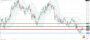 Ισοτιμία ευρώ δολαρίου [Πρόβλεψη 25/10/2021]