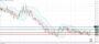 Ισοτιμία ευρώ λίρας [Πρόβλεψη 20/07/2021]