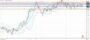 Πορεία δολαρίου γεν [Πρόβλεψη usd/jpy 13/09/2021]