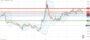 Τεχνική ανάλυση EUR-GBP [05-08-2020]
