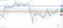 Τεχνική ανάλυση GBP-JPY [05-08-2020]