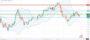 Τεχνική ανάλυση GBP-JPY [19-10-2020]