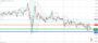Τεχνική ανάλυση USD/JPY [23-11-2020]