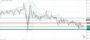 Τεχνική ανάλυση USD/JPY [30-11-2020]